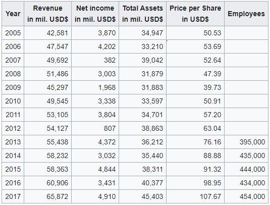 United Parcel Services - Financers Table